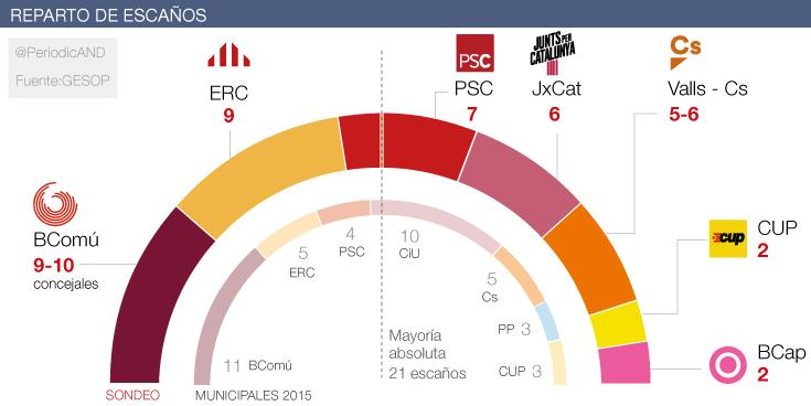 Colau llega a las elecciones dos puntos por delante de Maragall