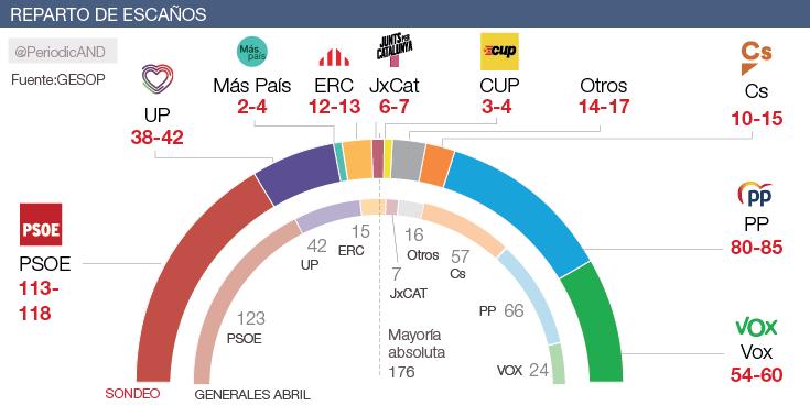 El PSOE podría perder hasta 10 escaños y la ultraderecha alcanzaría los 60