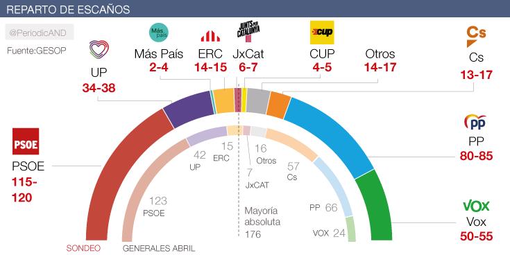 La izquierda retrocede y la derecha avanza en el ecuador de la campaña